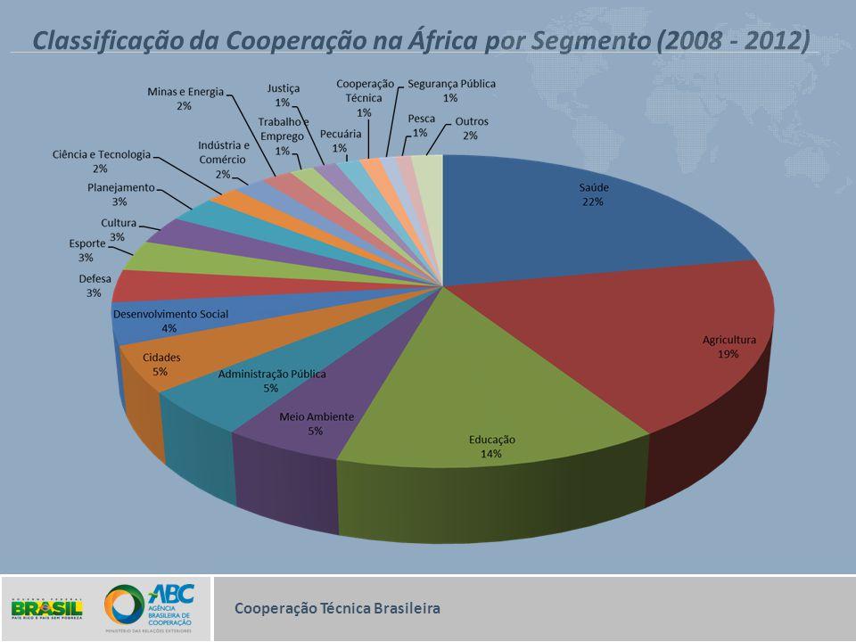 Classificação da Cooperação na África por Segmento (2008 - 2012) Cooperação Técnica Brasileira