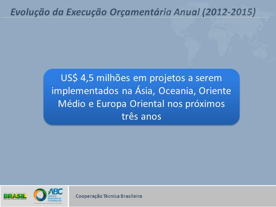 Evolução da Execução Orçamentária Anual (2012-2015) Cooperação Técnica Brasileira US$ 4,5 milhões em projetos a serem implementados na Ásia, Oceania,