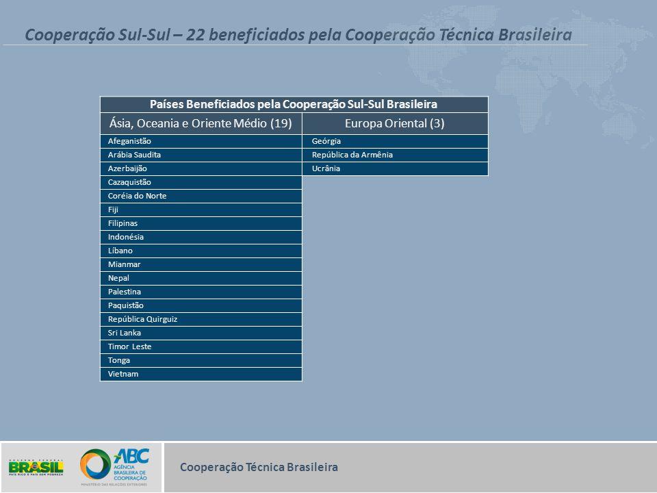 Cooperação Sul-Sul – 22 beneficiados pela Cooperação Técnica Brasileira Cooperação Técnica Brasileira Países Beneficiados pela Cooperação Sul-Sul Bras
