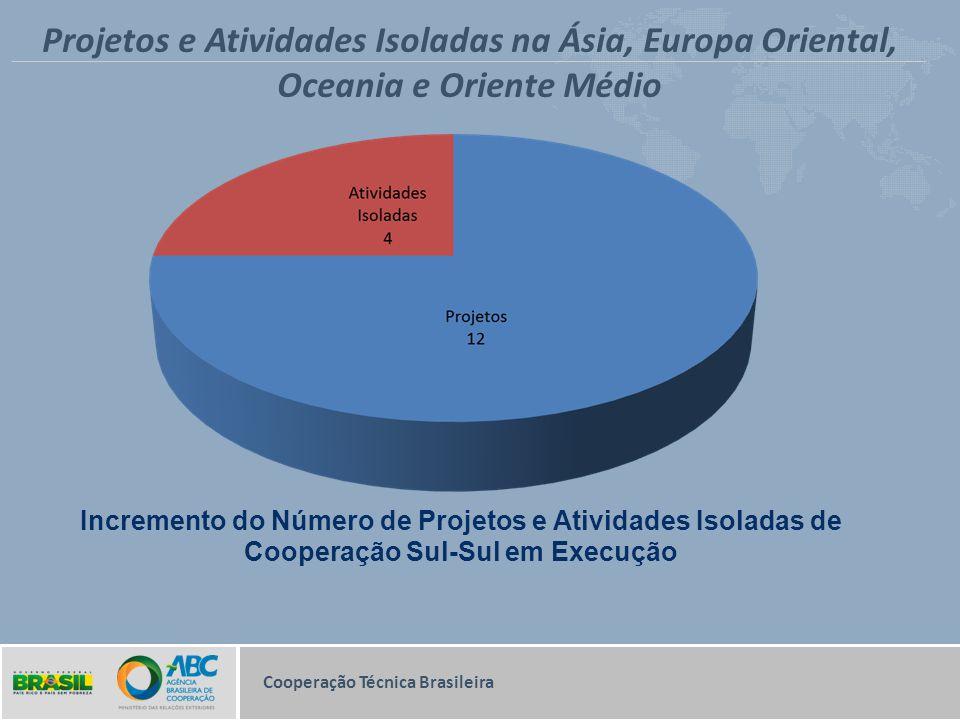 Incremento do Número de Projetos e Atividades Isoladas de Cooperação Sul-Sul em Execução Cooperação Técnica Brasileira Projetos e Atividades Isoladas