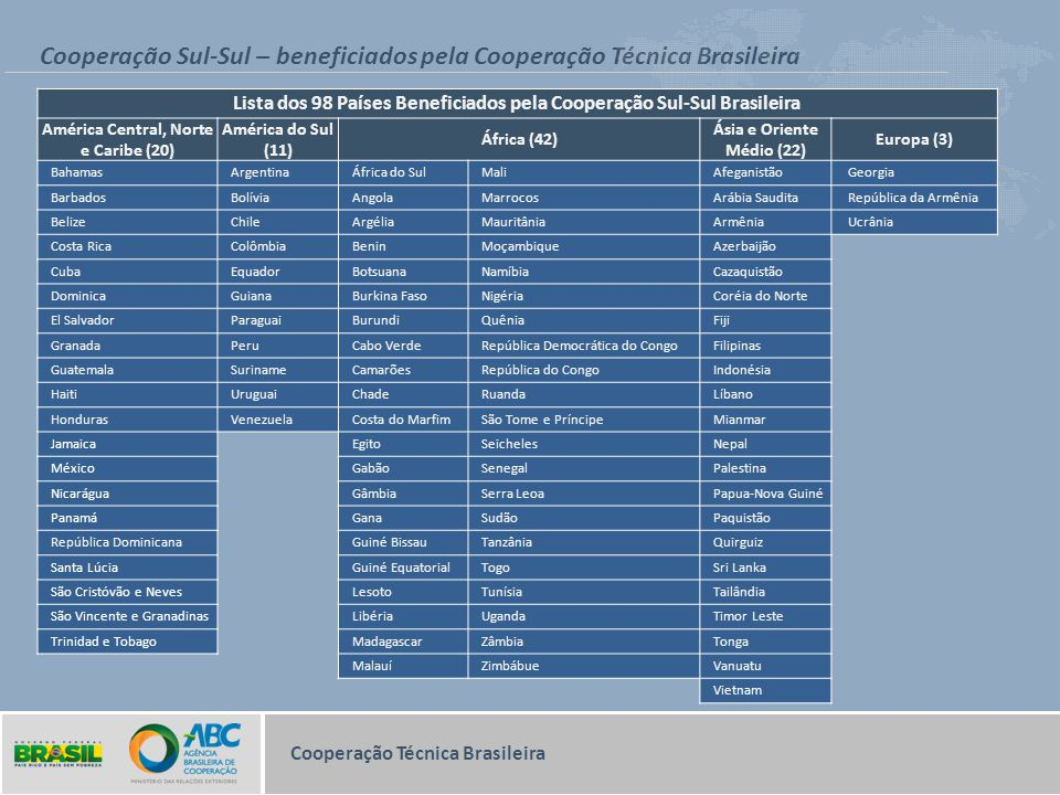 Cooperação Sul-Sul – beneficiados pela Cooperação Técnica Brasileira Cooperação Técnica Brasileira Lista dos 98 Países Beneficiados pela Cooperação Su