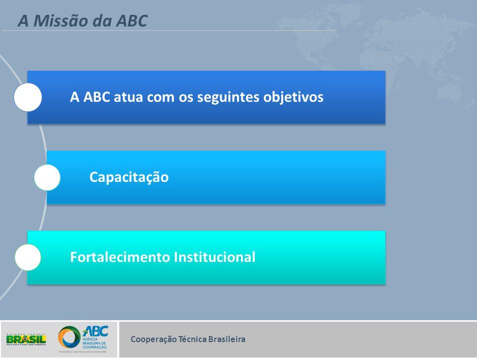 Modalidades de Cooperação Cooperação Técnica Brasileira