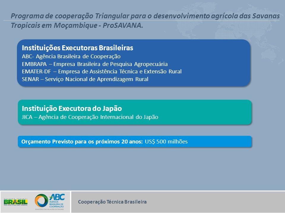 Cooperação Técnica Brasileira Programa de cooperação Triangular para o desenvolvimento agrícola das Savanas Tropicais em Moçambique - ProSAVANA. Insti