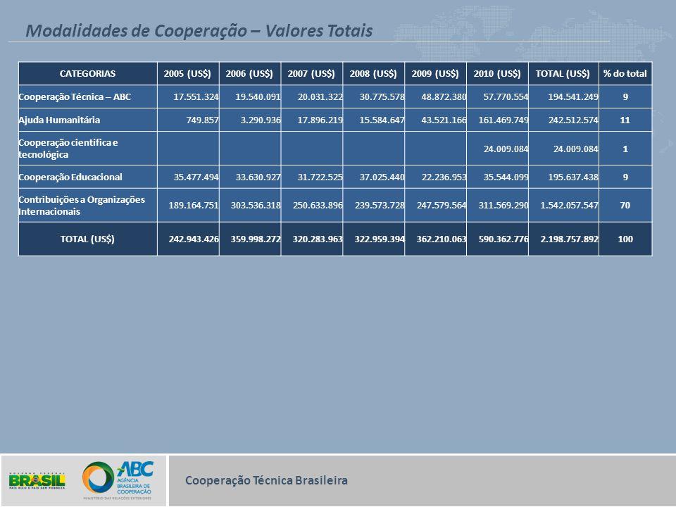 Modalidades de Cooperação – Valores Totais Cooperação Técnica Brasileira CATEGORIAS2005 (US$)2006 (US$)2007 (US$)2008 (US$)2009 (US$)2010 (US$)TOTAL (