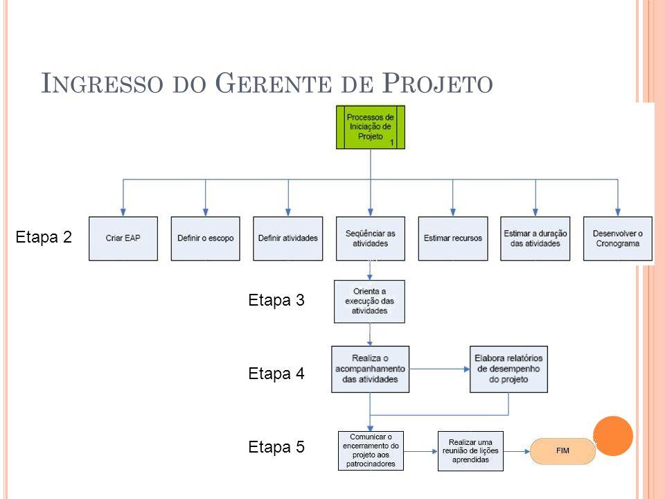 I NGRESSO DO G ERENTE DE P ROJETO Etapa 2 Etapa 3 Etapa 4 Etapa 5