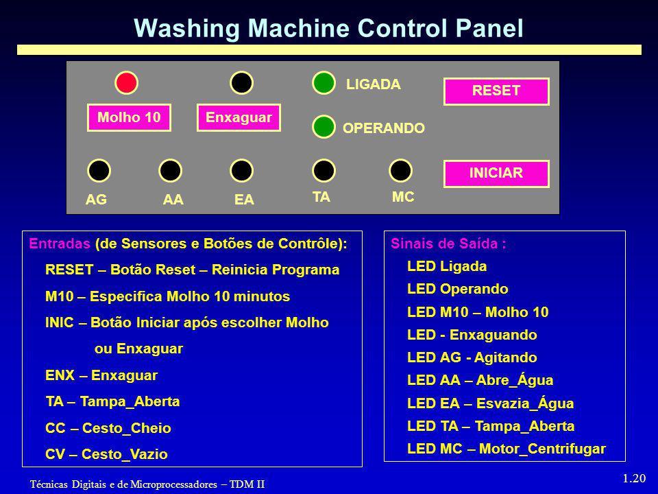 Técnicas Digitais e de Microprocessadores – TDM II 1.20 Washing Machine Control Panel Molho 10Enxaguar LIGADA OPERANDO RESET INICIAR AGAAEA TAMC Entradas (de Sensores e Botões de Contrôle): RESET – Botão Reset – Reinicia Programa M10 – Especifica Molho 10 minutos INIC – Botão Iniciar após escolher Molho ou Enxaguar ENX – Enxaguar TA – Tampa_Aberta CC – Cesto_Cheio CV – Cesto_Vazio Sinais de Saída : LED Ligada LED Operando LED M10 – Molho 10 LED - Enxaguando LED AG - Agitando LED AA – Abre_Água LED EA – Esvazia_Água LED TA – Tampa_Aberta LED MC – Motor_Centrifugar