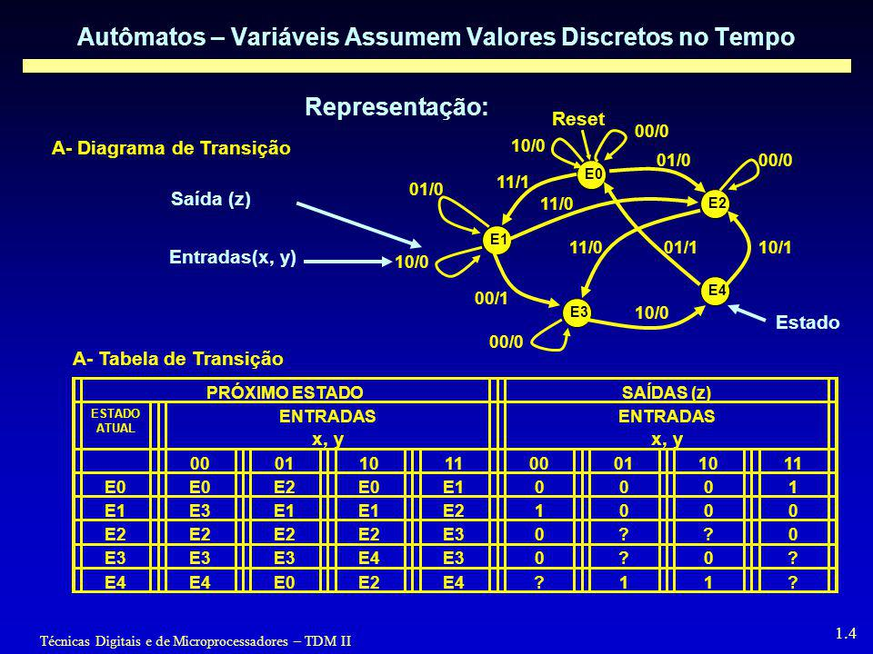Técnicas Digitais e de Microprocessadores – TDM II 1.4 Autômatos – Variáveis Assumem Valores Discretos no Tempo Representação: A- Diagrama de Transiçã