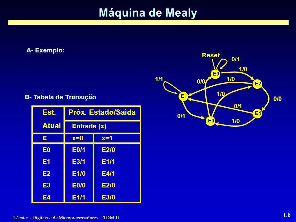 Técnicas Digitais e de Microprocessadores – TDM II 1.8 Máquina de Mealy B- Tabela de Transição 1/1 Reset E0 E1 E2 E3 E4 0/1 1/0 0/1 0/0 1/0 0/0 A- Exe