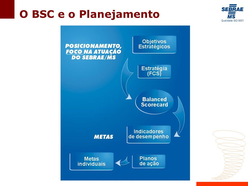 O BSC e o Planejamento