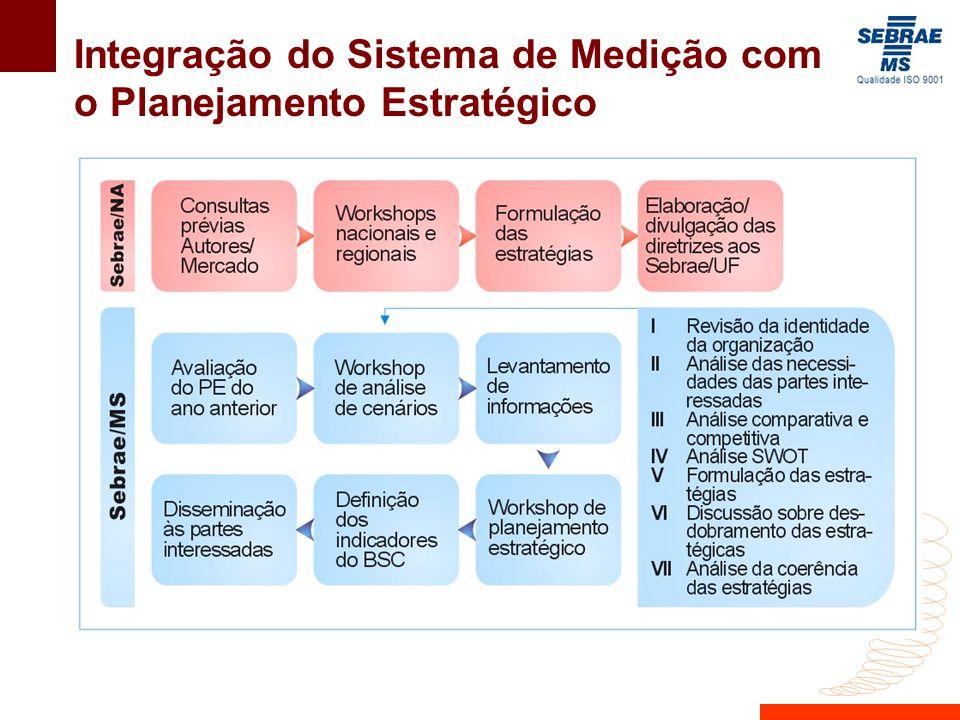Integração do Sistema de Medição com o Planejamento Estratégico