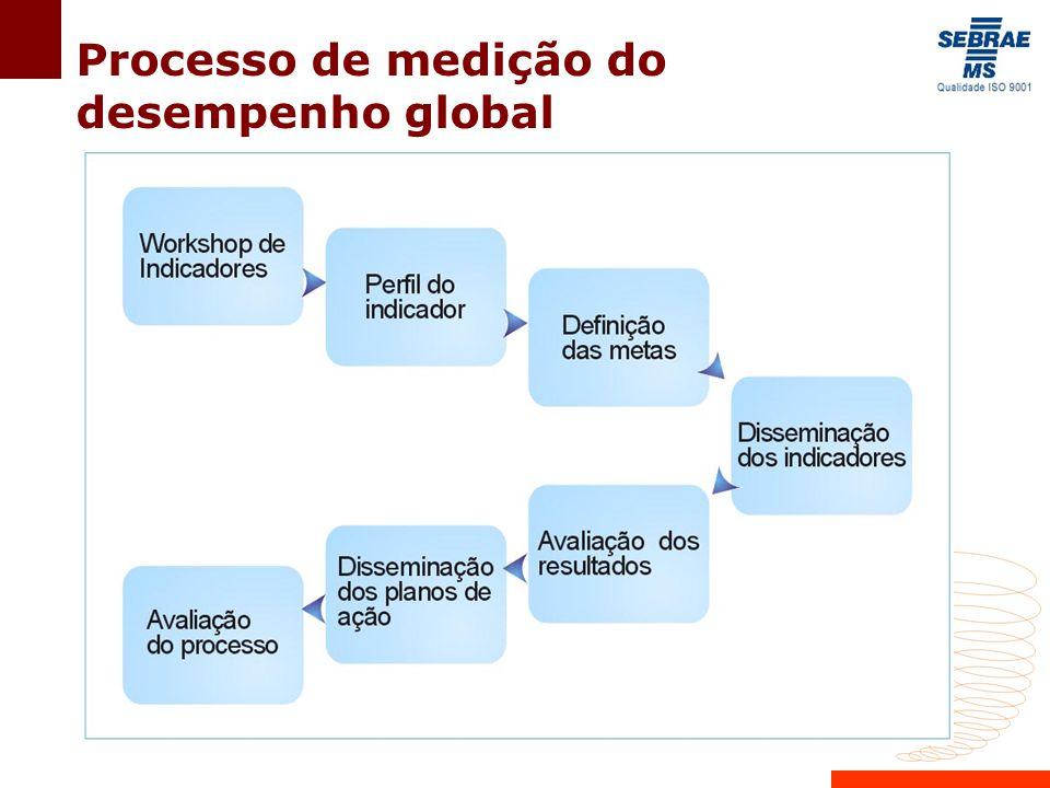 Processo de medição do desempenho global