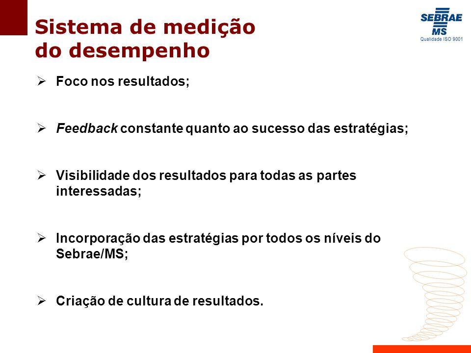 Sistema de medição do desempenho  Foco nos resultados;  Feedback constante quanto ao sucesso das estratégias;  Visibilidade dos resultados para tod