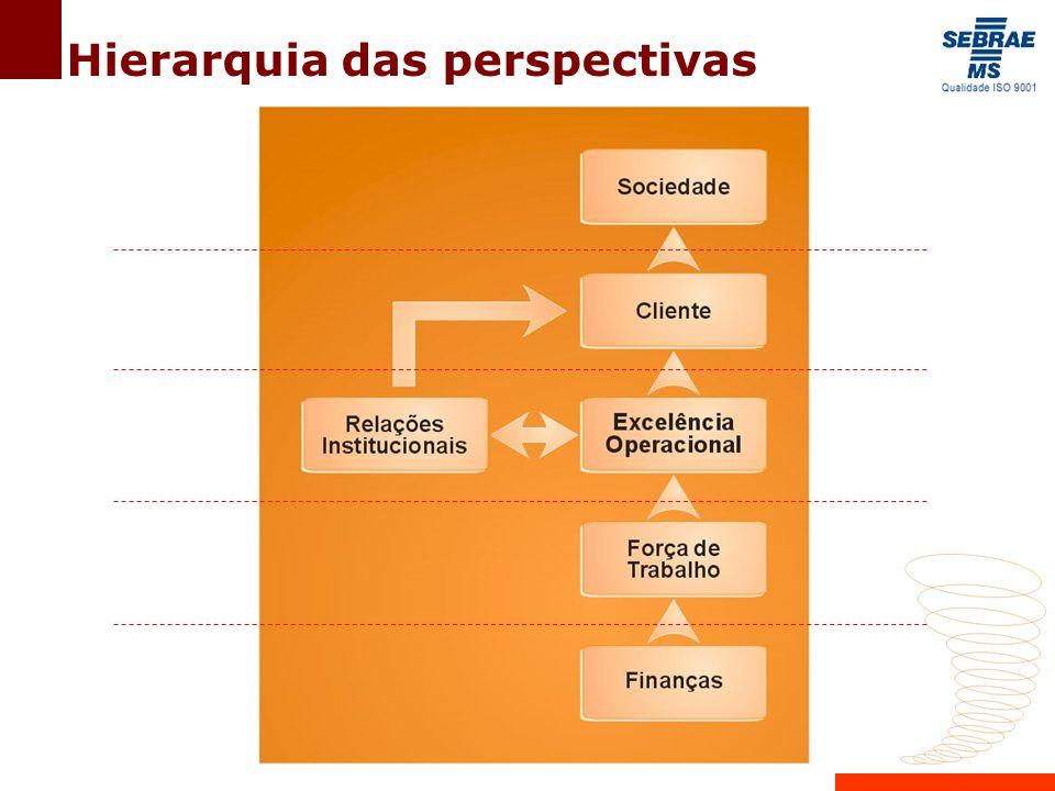 Hierarquia das perspectivas
