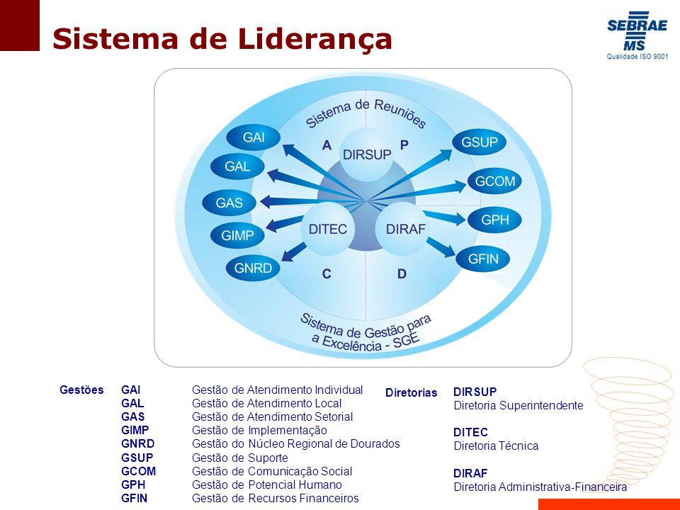 Sistema de Liderança GAI Gestão de Atendimento Individual GAL Gestão de Atendimento Local GAS Gestão de Atendimento Setorial GIMP Gestão de Implementação GNRD Gestão do Núcleo Regional de Dourados GSUP Gestão de Suporte GCOM Gestão de Comunicação Social GPH Gestão de Potencial Humano GFIN Gestão de Recursos Financeiros Gestões DIRSUP Diretoria Superintendente DITEC Diretoria Técnica DIRAF Diretoria Administrativa-Financeira Diretorias