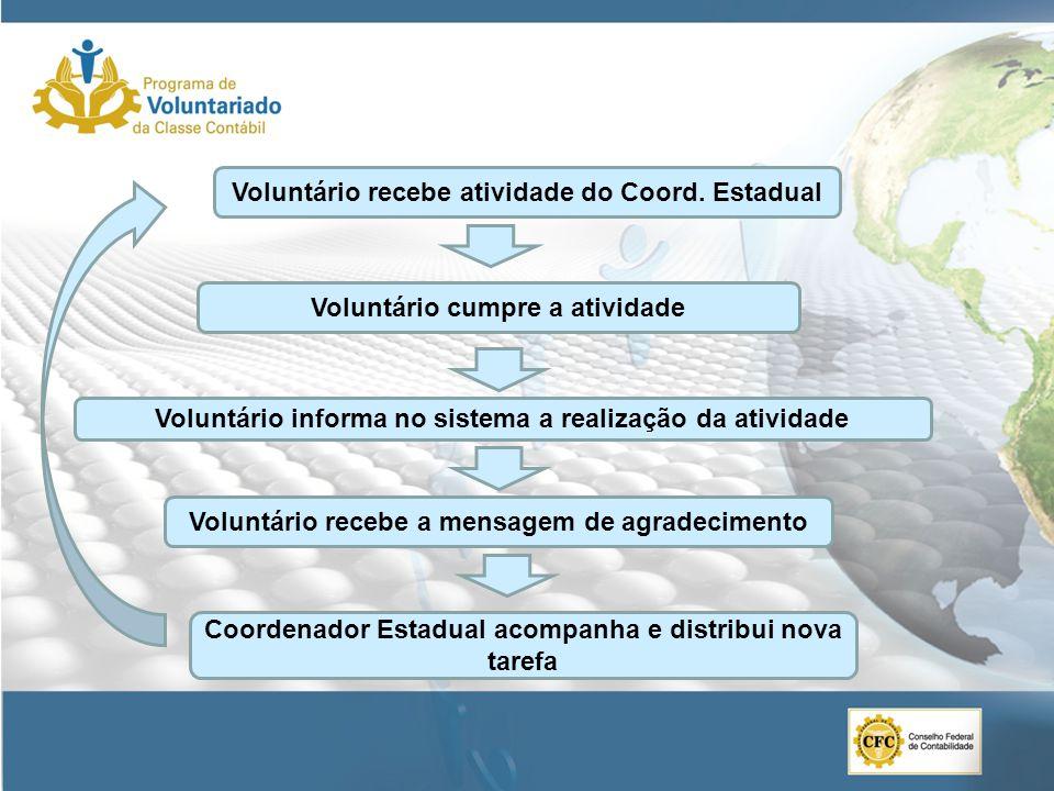 Voluntário informa no sistema a realização da atividade Voluntário recebe a mensagem de agradecimento Voluntário cumpre a atividade Coordenador Estadual acompanha e distribui nova tarefa Voluntário recebe atividade do Coord.
