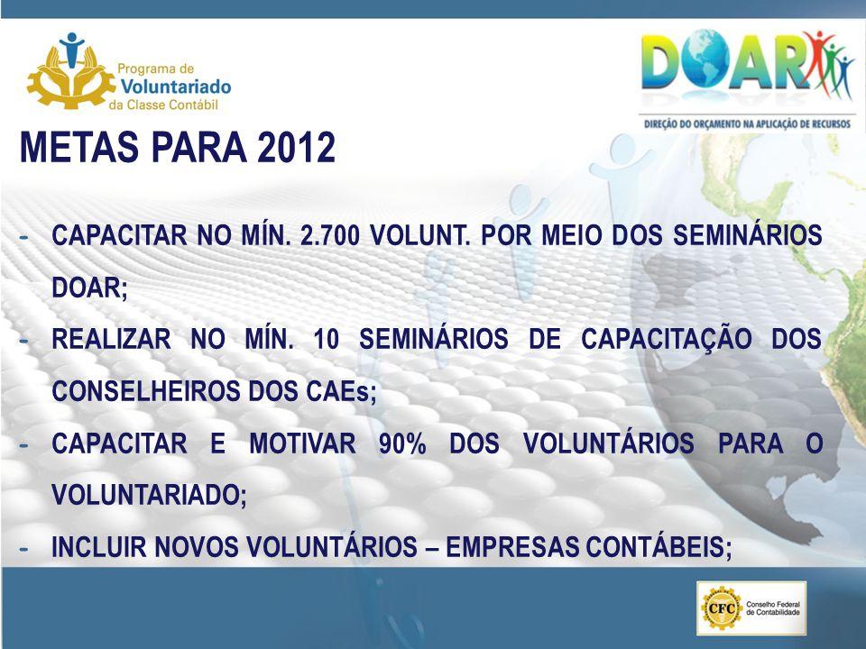 METAS PARA 2012 - CAPACITAR NO MÍN.2.700 VOLUNT. POR MEIO DOS SEMINÁRIOS DOAR; - REALIZAR NO MÍN.