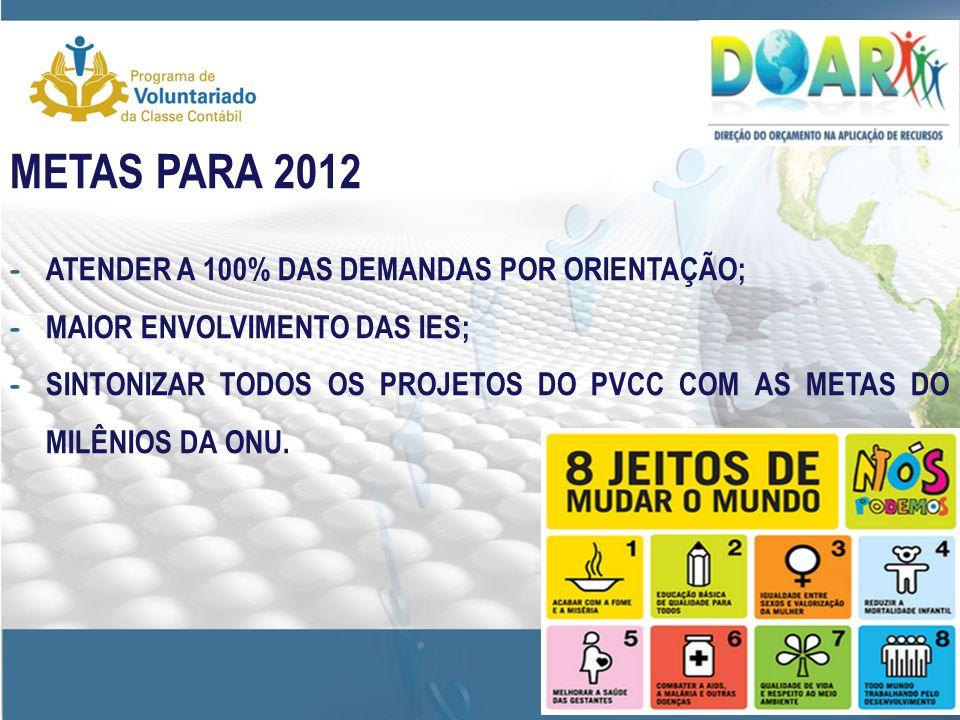 METAS PARA 2012 - ATENDER A 100% DAS DEMANDAS POR ORIENTAÇÃO; - MAIOR ENVOLVIMENTO DAS IES; - SINTONIZAR TODOS OS PROJETOS DO PVCC COM AS METAS DO MILÊNIOS DA ONU.