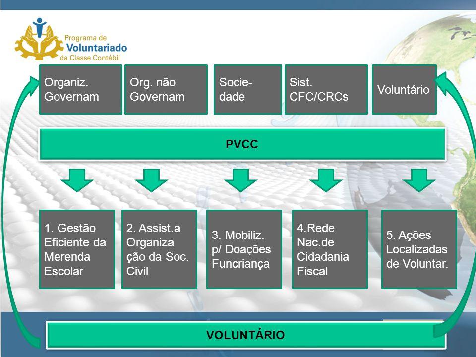 PVCC 1.Gestão Eficiente da Merenda Escolar 2. Assist.a Organiza ção da Soc.