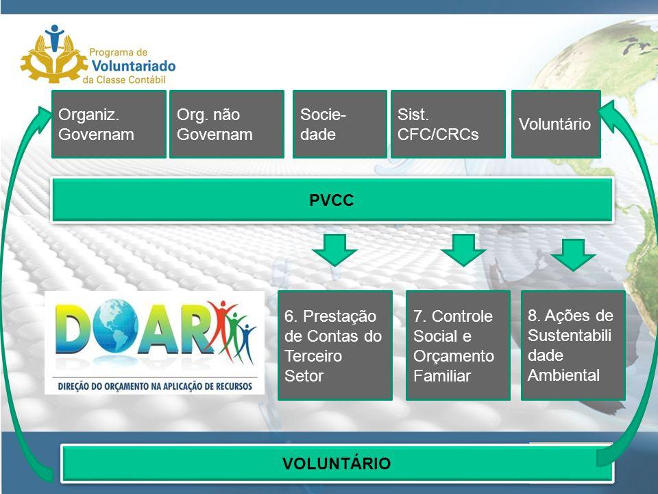 PVCC 6.Prestação de Contas do Terceiro Setor 7.