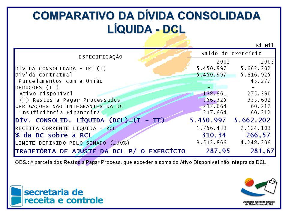COMPARATIVO DA DÍVIDA CONSOLIDADA LÍQUIDA - DCL
