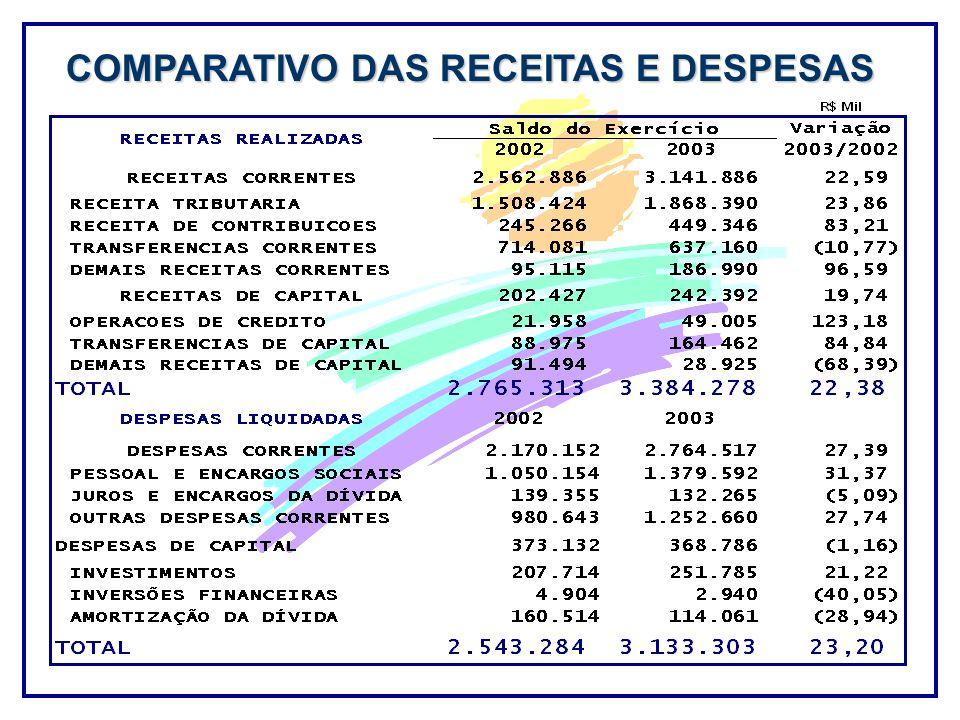 COMPARATIVO DAS RECEITAS E DESPESAS
