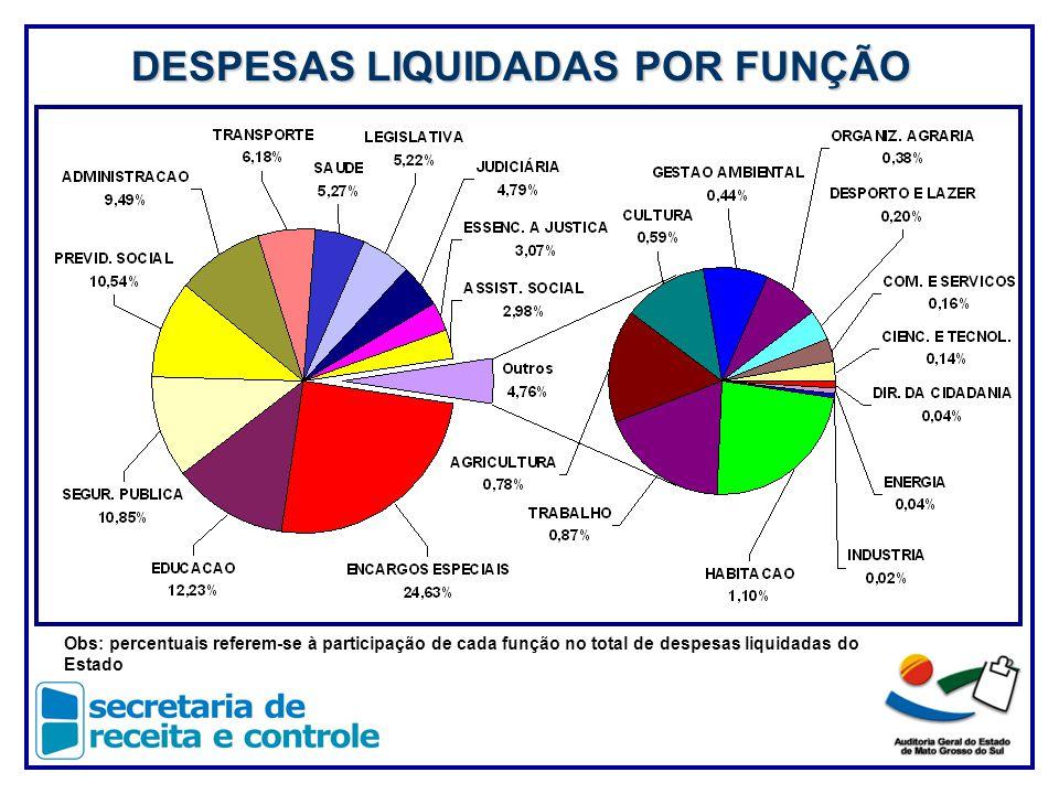 DESPESAS LIQUIDADAS POR FUNÇÃO Obs: percentuais referem-se à participação de cada função no total de despesas liquidadas do Estado