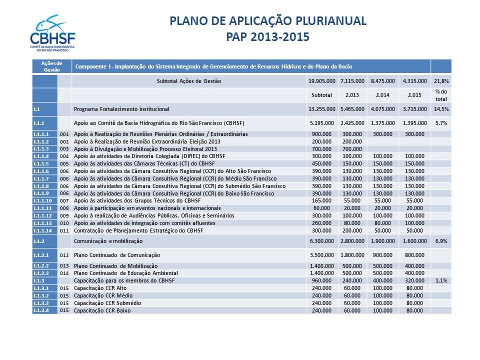 PLANO DE APLICAÇÃO PLURIANUAL PAP 2013-2015 Ações de Gestão Componente I - Implantação do Sistema Integrado de Gerenciamento de Recursos Hídricos e do Plano da Bacia Subtotal Ações de Gestão19.905.0007.115.0008.475.0004.315.00021,8% Subtotal2.0132.0142.015 % do total I.1 Programa Fortalecimento institucional13.255.0005.465.0004.075.0003.715.00014,5% I.1.1 Apoio ao Comitê da Bacia Hidrográfica do Rio São Francisco (CBHSF)5.195.0002.425.0001.375.0001.395.0005,7% I.1.1.1001 Apoio à Realização de Reuniões Plenárias Ordinárias / Extraordinárias900.000300.000 I.1.1.2002 Apoio à Realização de Reunião Extraordinária Eleição 2013 200.000 I.1.1.3003 Apoio à Divulgação e Mobilização Processo Eleitoral 2013 700.000 I.1.1.4004 Apoio às atividades da Diretoria Colegiada (DIREC) do CBHSF300.000100.000 I.1.1.5005 Apoio às atividades das Câmaras Técnicas (CT) do CBHSF450.000150.000 I.1.1.6006 Apoio às atividades da Câmara Consultiva Regional (CCR) do Alto São Francisco390.000130.000 I.1.1.7006 Apoio às atividades da Câmara Consultiva Regional (CCR) do Médio São Francisco390.000130.000 I.1.1.8006 Apoio às atividades da Câmara Consultiva Regional (CCR) do Submédio São Francisco390.000130.000 I.1.1.9006 Apoio às atividades da Câmara Consultiva Regional (CCR) do Baixo São Francisco390.000130.000 I.1.1.10007 Apoio às atividades dos Grupos Técnicos do CBHSF165.00055.000 I.1.1.11008 Apoio à participação em eventos nacionais e internacionais60.00020.000 I.1.1.12009 Apoio à realização de Audiências Públicas, Oficinas e Seminários300.000100.000 I.1.1.13010 Apoio às atividades de integração com comitês afluentes260.00080.000 100.000 I.1.1.14011 Contratação de Planejamento Estratégico do CBHSF300.000200.00050.000 I.1.2 Comunicação e mobilização6.300.0002.800.0001.900.0001.600.0006,9% I.1.2.1012 Plano Continuado de Comunicação3.500.0001.800.000900.000800.000 I.1.2.2013 Plano Continuado de Mobilização1.400.000500.000 400.000 I.1.2.3014 Plano Continuado de Educação Ambiental1.400.000500.000 400.00