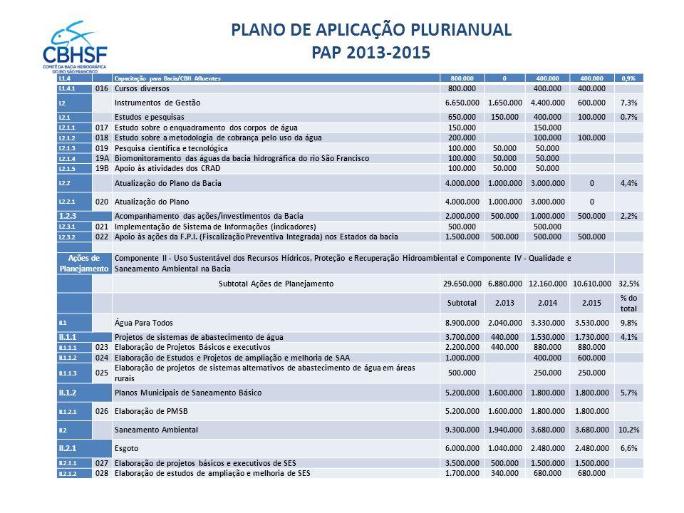 PLANO DE APLICAÇÃO PLURIANUAL PAP 2013-2015 I.1.4 Capacitação para Bacia/CBH Afluentes800.0000400.000 0,9% I.1.4.1 016Cursos diversos800.000400.000 I.