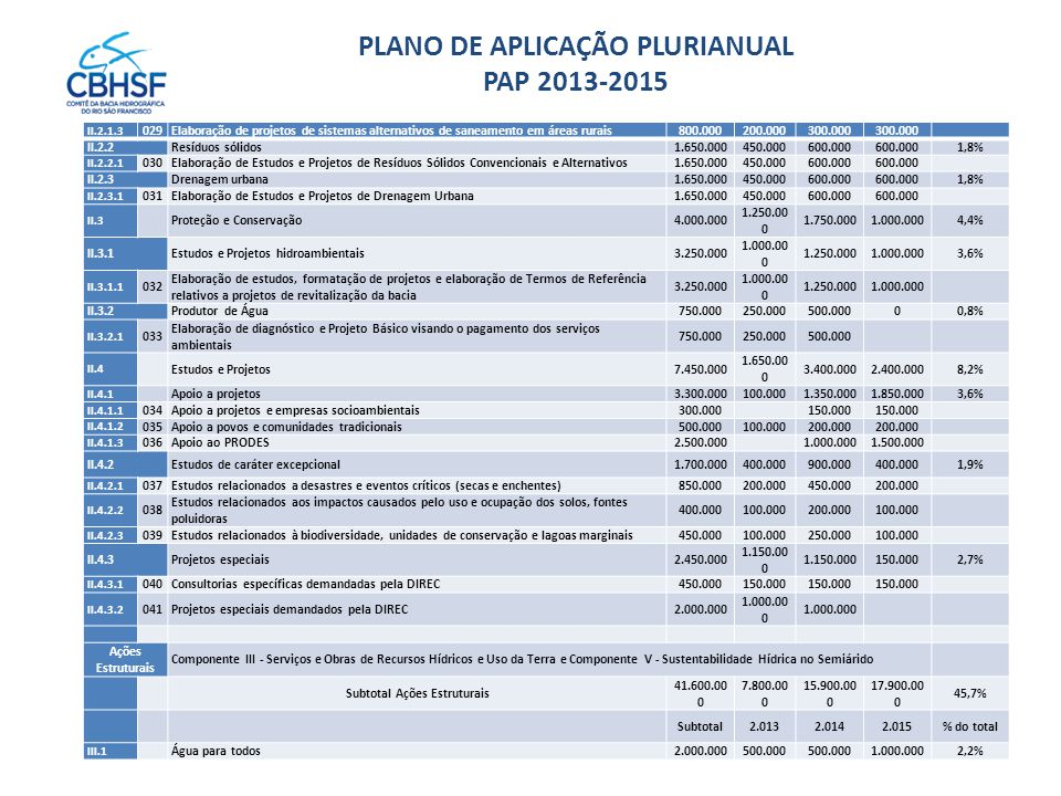 PLANO DE APLICAÇÃO PLURIANUAL PAP 2013-2015 II.2.1.3 029Elaboração de projetos de sistemas alternativos de saneamento em áreas rurais800.000200.000300.000 II.2.2Resíduos sólidos1.650.000450.000600.000 1,8% II.2.2.1 030Elaboração de Estudos e Projetos de Resíduos Sólidos Convencionais e Alternativos1.650.000450.000600.000 II.2.3Drenagem urbana1.650.000450.000600.000 1,8% II.2.3.1 031Elaboração de Estudos e Projetos de Drenagem Urbana1.650.000450.000600.000 II.3 Proteção e Conservação4.000.000 1.250.00 0 1.750.0001.000.0004,4% II.3.1Estudos e Projetos hidroambientais3.250.000 1.000.00 0 1.250.0001.000.0003,6% II.3.1.1 032 Elaboração de estudos, formatação de projetos e elaboração de Termos de Referência relativos a projetos de revitalização da bacia 3.250.000 1.000.00 0 1.250.0001.000.000 II.3.2Produtor de Água750.000250.000500.00000,8% II.3.2.1 033 Elaboração de diagnóstico e Projeto Básico visando o pagamento dos serviços ambientais 750.000250.000500.000 II.4 Estudos e Projetos7.450.000 1.650.00 0 3.400.0002.400.0008,2% II.4.1 Apoio a projetos3.300.000100.0001.350.0001.850.0003,6% II.4.1.1 034Apoio a projetos e empresas socioambientais300.000150.000 II.4.1.2 035Apoio a povos e comunidades tradicionais500.000100.000200.000 II.4.1.3 036Apoio ao PRODES2.500.0001.000.0001.500.000 II.4.2Estudos de caráter excepcional1.700.000400.000900.000400.0001,9% II.4.2.1 037Estudos relacionados a desastres e eventos críticos (secas e enchentes)850.000200.000450.000200.000 II.4.2.2 038 Estudos relacionados aos impactos causados pelo uso e ocupação dos solos, fontes poluidoras 400.000100.000200.000100.000 II.4.2.3 039Estudos relacionados à biodiversidade, unidades de conservação e lagoas marginais450.000100.000250.000100.000 II.4.3Projetos especiais2.450.000 1.150.00 0 150.0002,7% II.4.3.1 040Consultorias específicas demandadas pela DIREC450.000150.000 II.4.3.2 041Projetos especiais demandados pela DIREC2.000.000 1.000.00 0 Ações Estruturais Componente III - Serviços e Obras de Recurs