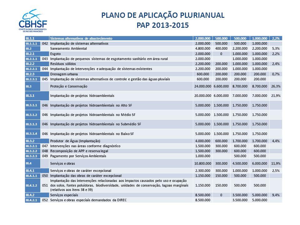 PLANO DE APLICAÇÃO PLURIANUAL PAP 2013-2015 III.1.1Sistemas alternativos de abastecimento2.000.000500.000 1.000.0002,2% III.1.1.1 042Implantação de si