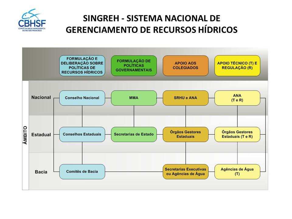 SINGREH - SISTEMA NACIONAL DE GERENCIAMENTO DE RECURSOS HÍDRICOS 62 Membros Titulares e 62 Membros Suplentes