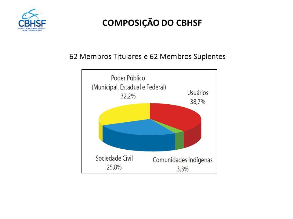 COMPOSIÇÃO DO CBHSF 62 Membros Titulares e 62 Membros Suplentes