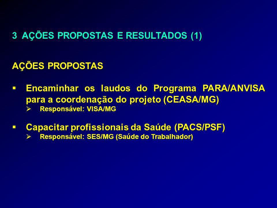 3 AÇÕES PROPOSTAS E RESULTADOS (1) AÇÕES PROPOSTAS  Encaminhar os laudos do Programa PARA/ANVISA para a coordenação do projeto (CEASA/MG)  Responsável: VISA/MG  Capacitar profissionais da Saúde (PACS/PSF)  Responsável: SES/MG (Saúde do Trabalhador)