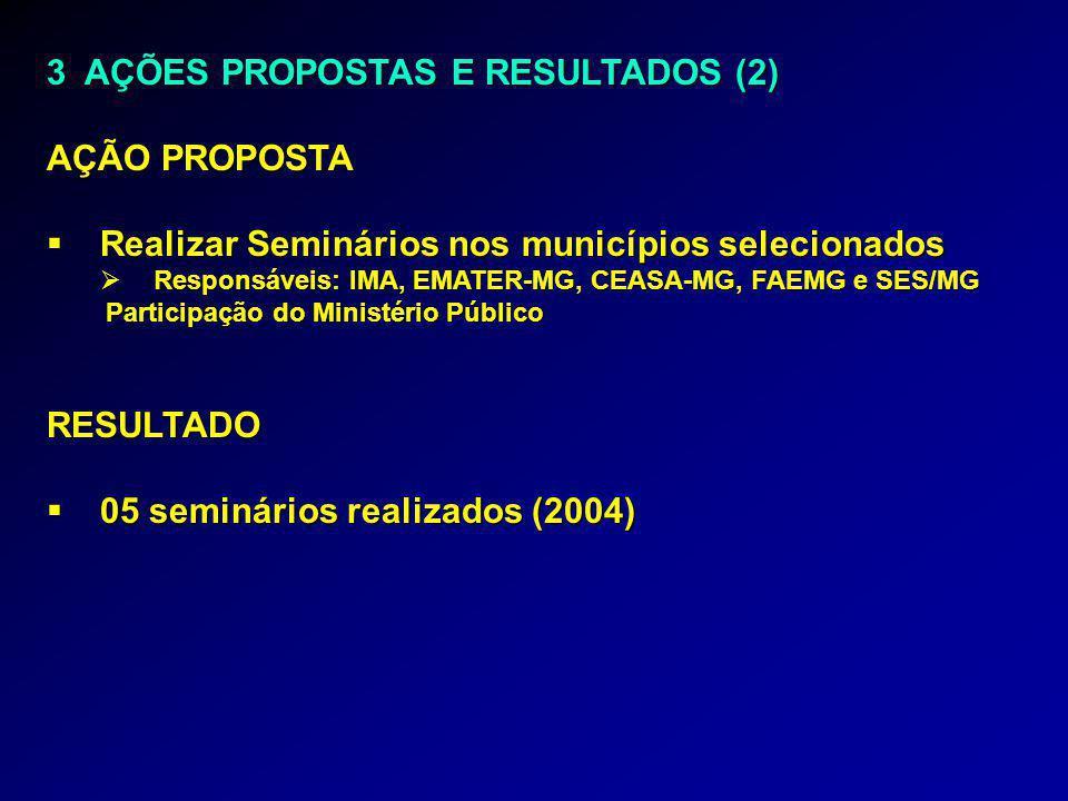 3 AÇÕES PROPOSTAS E RESULTADOS (2) AÇÃO PROPOSTA  Realizar Seminários nos municípios selecionados  Responsáveis: IMA, EMATER-MG, CEASA-MG, FAEMG e S