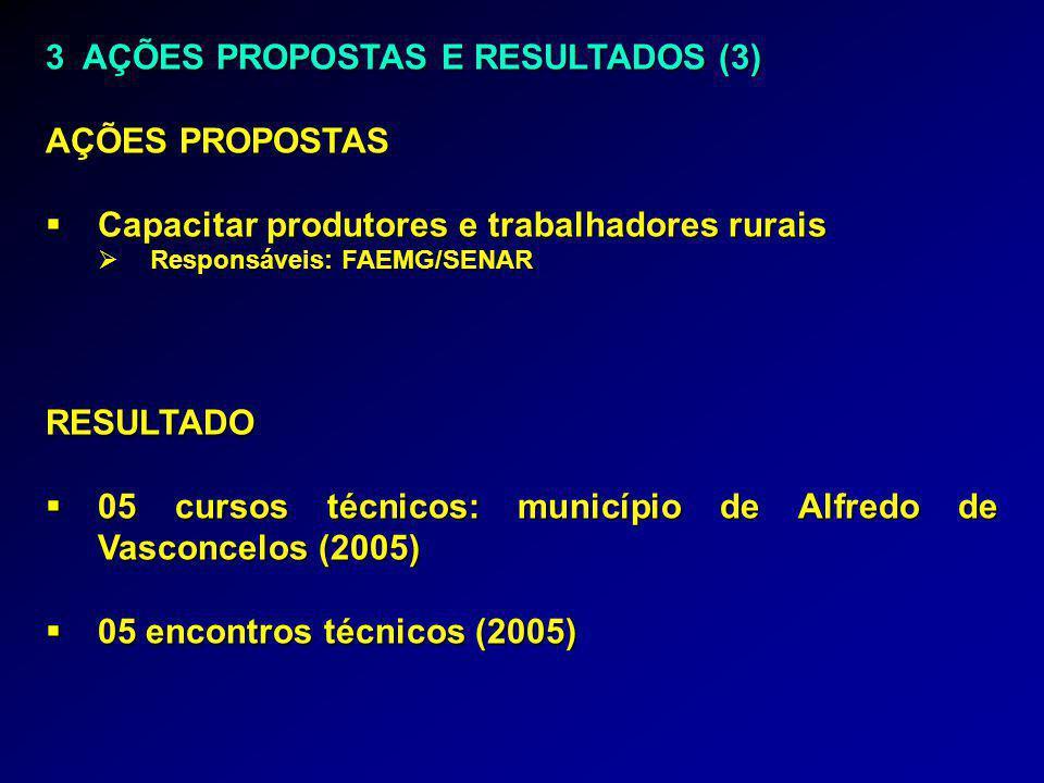 3 AÇÕES PROPOSTAS E RESULTADOS (3) AÇÕES PROPOSTAS  Capacitar produtores e trabalhadores rurais  Responsáveis: FAEMG/SENAR RESULTADO  05 cursos técnicos: município de Alfredo de Vasconcelos (2005)  05 encontros técnicos (2005)