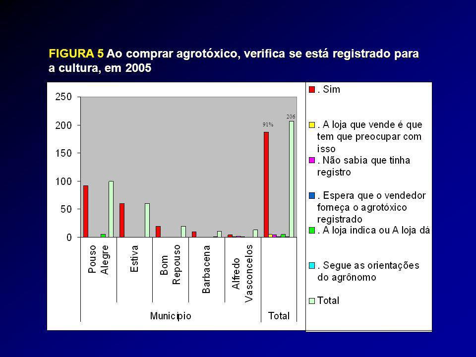 FIGURA 5Ao comprar agrotóxico, verifica se está registrado para FIGURA 5 Ao comprar agrotóxico, verifica se está registrado para a cultura, em 2005 206 91%
