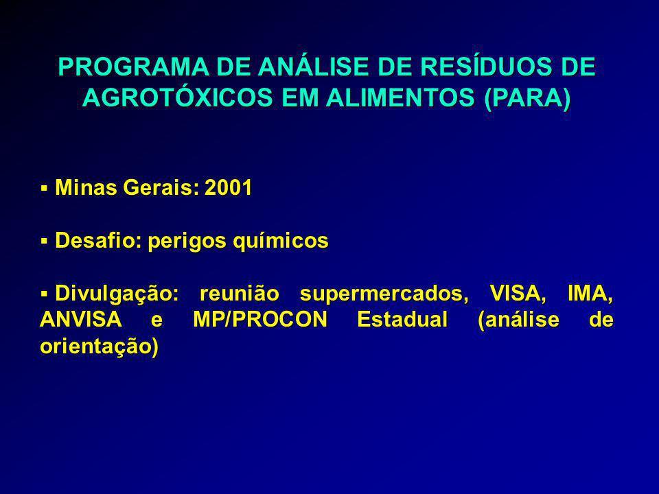 PROGRAMA DE ANÁLISE DE RESÍDUOS DE AGROTÓXICOS EM ALIMENTOS (PARA)  Minas Gerais: 2001  Desafio: perigos químicos  Divulgação: reunião supermercados, VISA, IMA, ANVISA e MP/PROCON Estadual (análise de orientação)