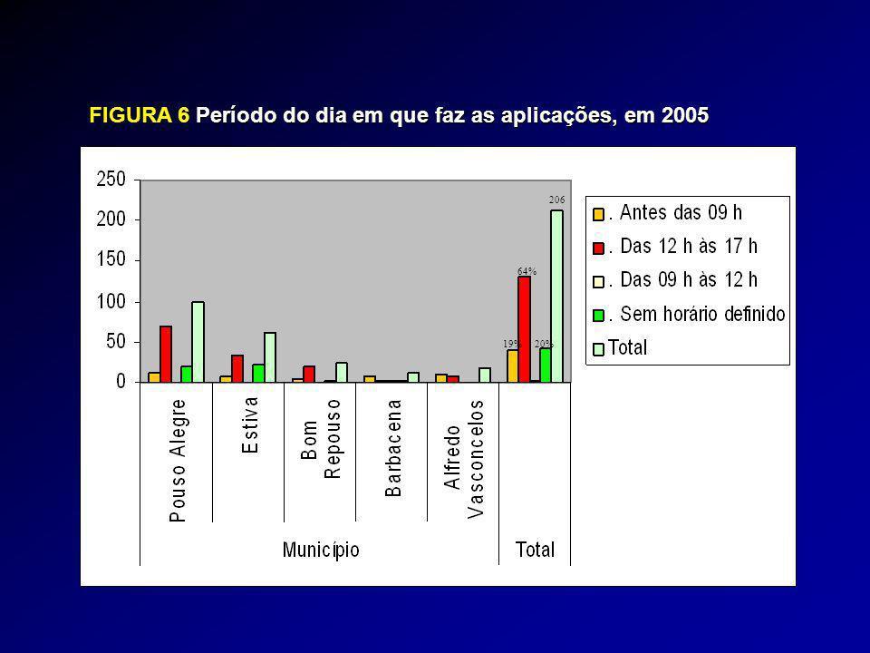 FIGURA 6Período do dia em que faz as aplicações, em 2005 FIGURA 6 Período do dia em que faz as aplicações, em 2005 206 64% 20%19%