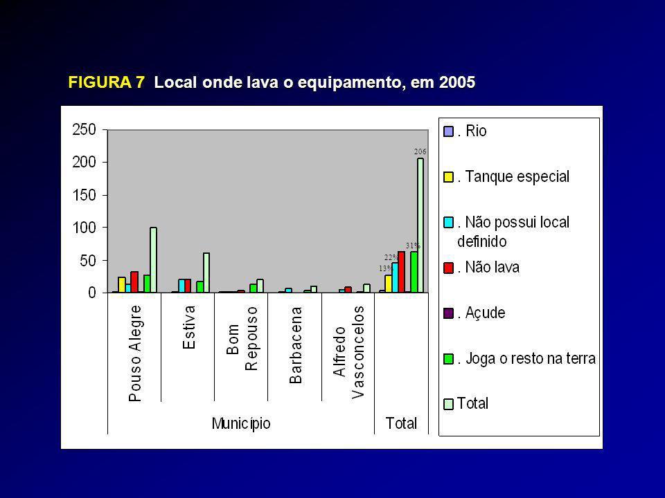 FIGURA 7Local onde lava o equipamento, em 2005 FIGURA 7 Local onde lava o equipamento, em 2005 206 31% 22% 13%