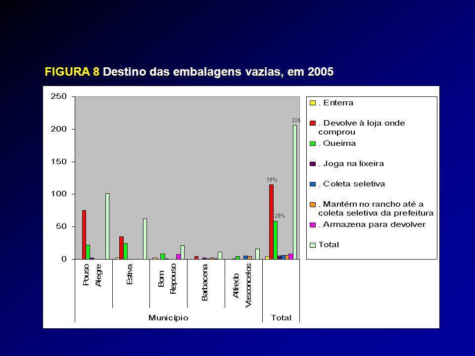 FIGURA 8Destino das embalagens vazias, em 2005 FIGURA 8 Destino das embalagens vazias, em 2005 206 56% 28%