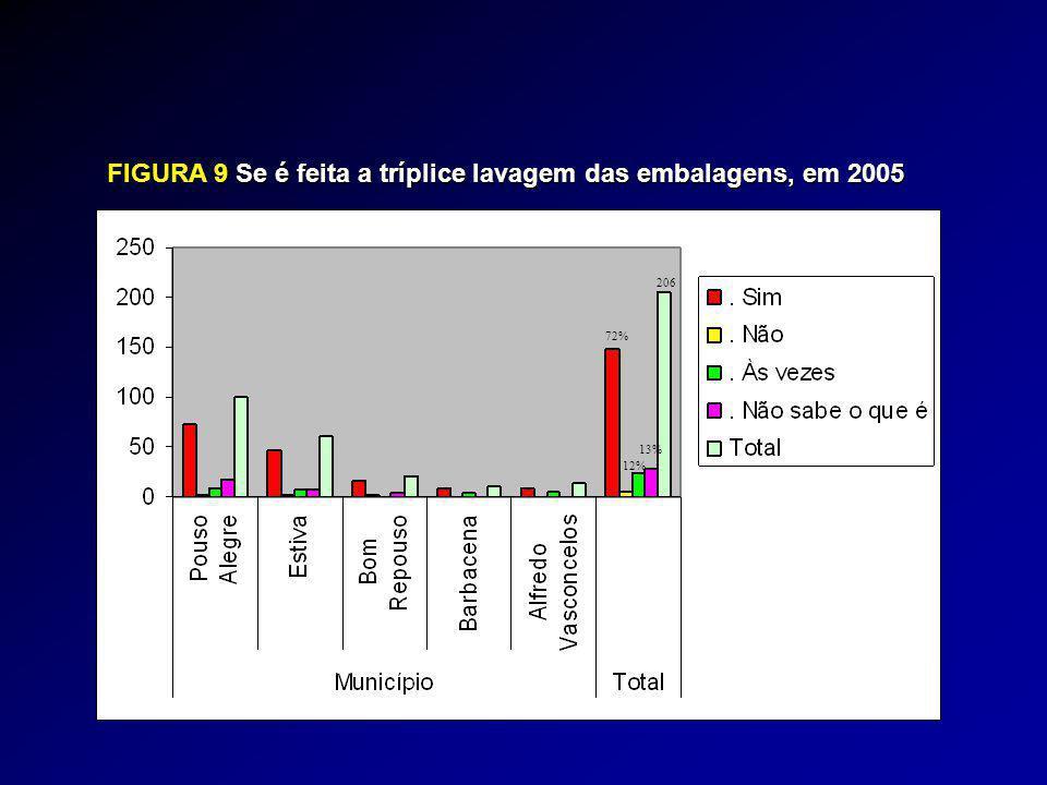 FIGURA 9Se é feita a tríplice lavagem das embalagens, em 2005 FIGURA 9 Se é feita a tríplice lavagem das embalagens, em 2005 206 72% 13% 12%