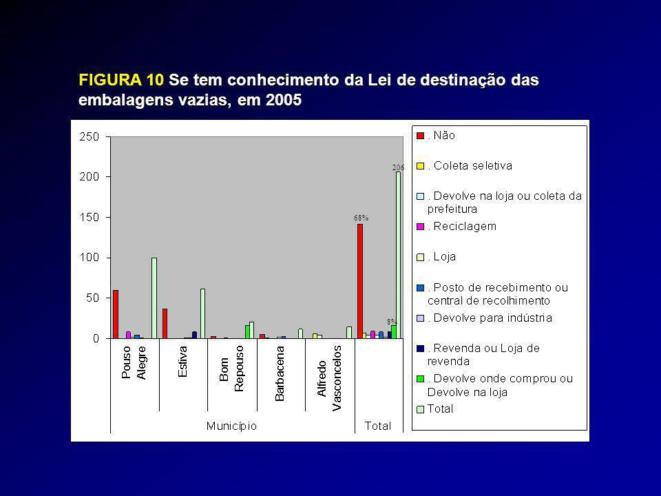 FIGURA 10Se tem conhecimento da Lei de destinação das embalagens vazias, em 2005 FIGURA 10 Se tem conhecimento da Lei de destinação das embalagens vazias, em 2005 206 68% 8%