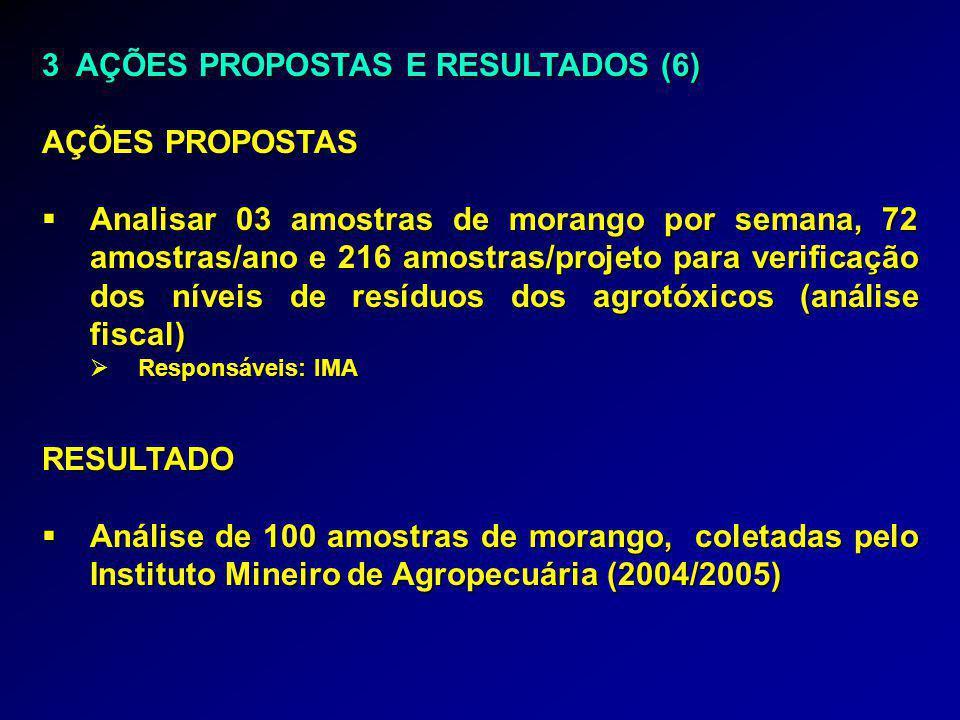 3 AÇÕES PROPOSTAS E RESULTADOS (6) AÇÕES PROPOSTAS  Analisar 03 amostras de morango por semana, 72 amostras/ano e 216 amostras/projeto para verificação dos níveis de resíduos dos agrotóxicos (análise fiscal)  Responsáveis: IMA RESULTADO  Análise de 100 amostras de morango, coletadas pelo Instituto Mineiro de Agropecuária (2004/2005)