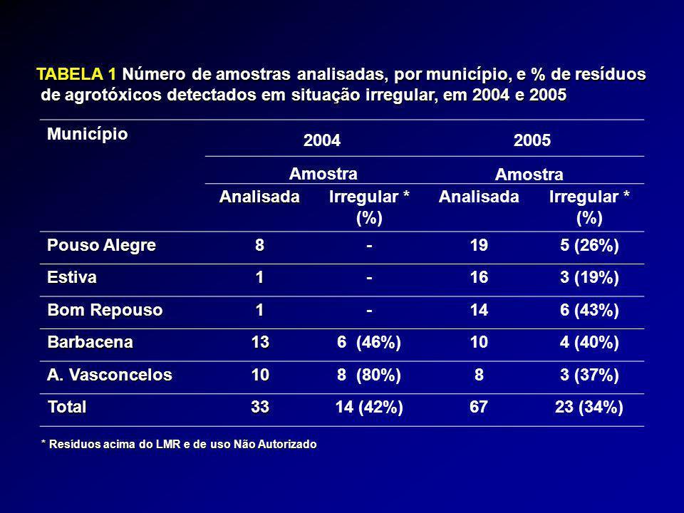 Município AnalisadaIrregular * (%) AnalisadaIrregular * (%) Pouso Alegre 8-195 (26%) Estiva1-163 (19%) Bom Repouso 1-146 (43%) Barbacena136 (46%)104 (