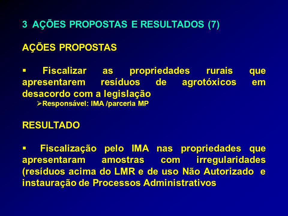 3 AÇÕES PROPOSTAS E RESULTADOS (7) AÇÕES PROPOSTAS  Fiscalizar as propriedades rurais que apresentarem resíduos de agrotóxicos em desacordo com a leg