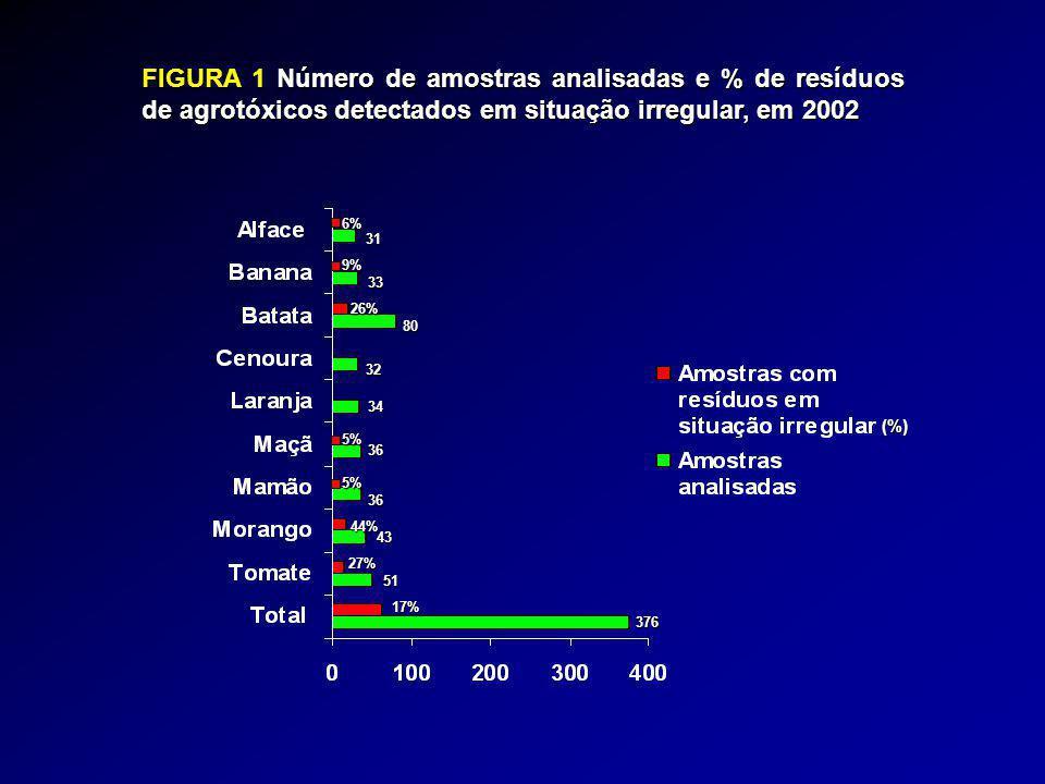 31 33 80 32 34 36 36 43 51 376 6% 9% 26% 5% 5% 44% 27% 17% (%) FIGURA 1 Número de amostras analisadas e % de resíduos de agrotóxicos detectados em situação irregular, em 2002