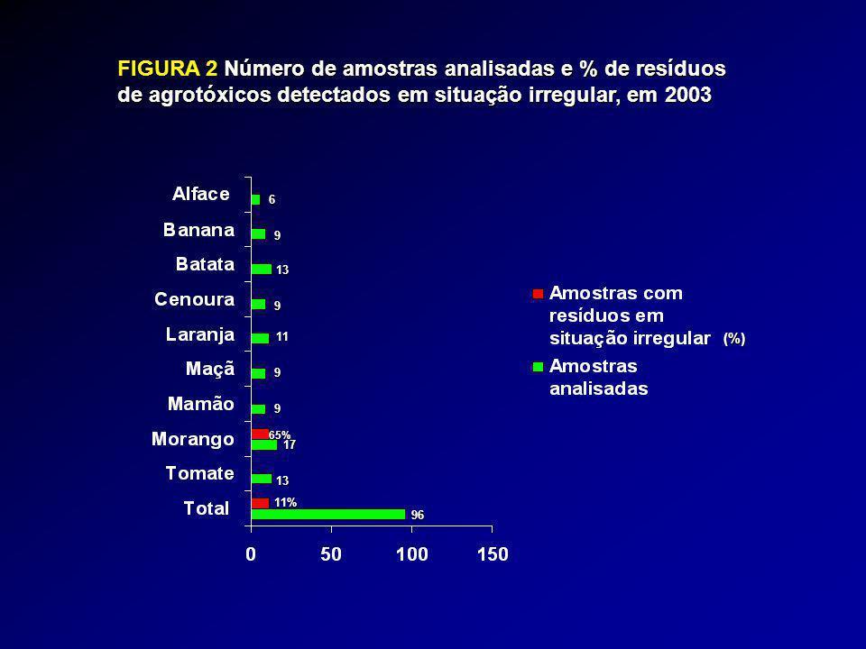 FIGURA 3 Número de amostras analisadas e % de resíduos de agrotóxicos detectados em situação irregular, em 2004 17% 26% 71% 10% 17 17 17 22 19% 16 19 19 153 5% 21 Amostras com resíduos em situação irregular (%) Amostras analisadas