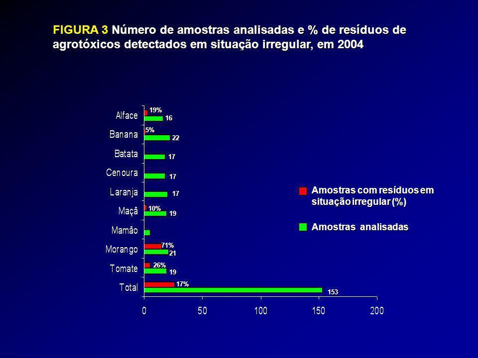FIGURA 3 Número de amostras analisadas e % de resíduos de agrotóxicos detectados em situação irregular, em 2004 17% 26% 71% 10% 17 17 17 22 19% 16 19