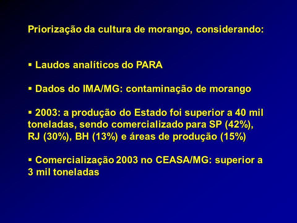 Priorização da cultura de morango, considerando:  Laudos analíticos do PARA  Dados do IMA/MG: contaminação de morango  2003: a produção do Estado foi superior a 40 mil toneladas, sendo comercializado para SP (42%), RJ (30%), BH (13%) e áreas de produção (15%)  Comercialização 2003 no CEASA/MG: superior a 3 mil toneladas