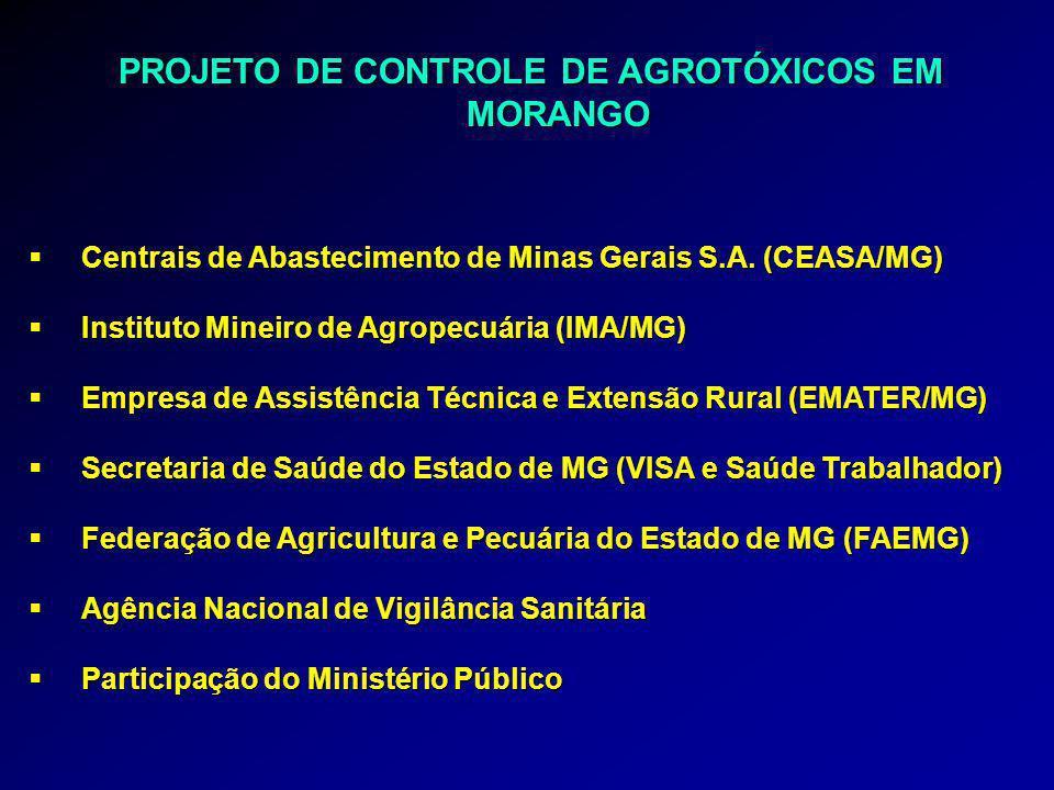 PROJETO DE CONTROLE DE AGROTÓXICOS EM MORANGO  Vigência: junho 2004 a dezembro 2006  Selecionados 5 municípios Sul MG: 80% produção